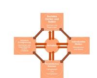Moderation und Kommunikation für Auditoren