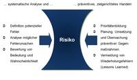 Fehlermöglichkeits- und Einflussanalyse (FMEA)
