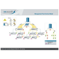 System Center Operations Manager 2012 - MP Authoring
