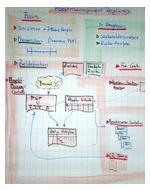 Projektmanagement Overview für Entscheider